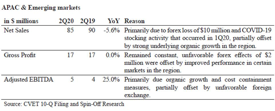 APAC & Emerging markets