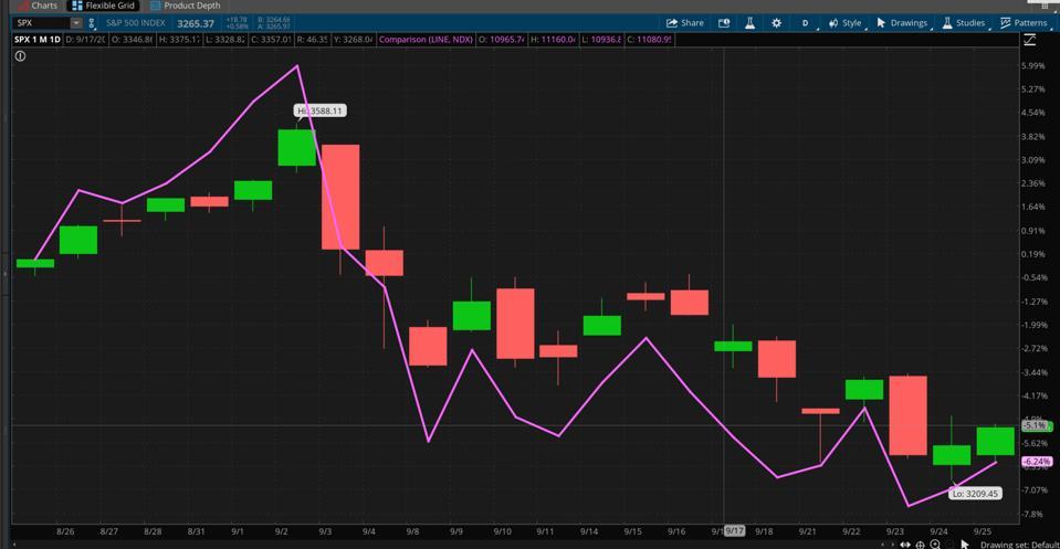 Data sources: S&P Dow Jones Indices, Nasdaq. Chart source: The thinkorswim® platform from TD Ameritrade.