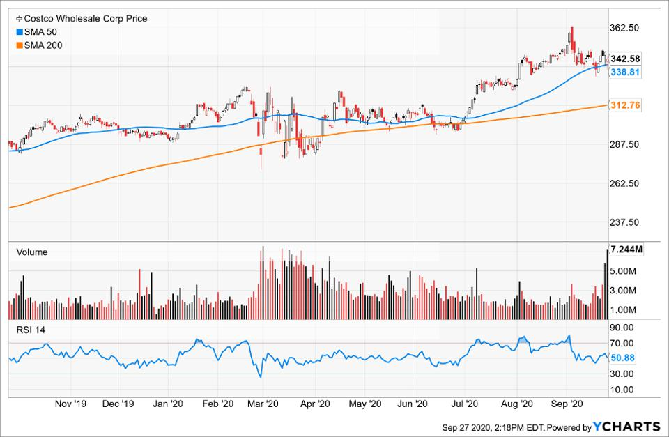 Simple Moving Average of Costco Wholesale Corp (COST)