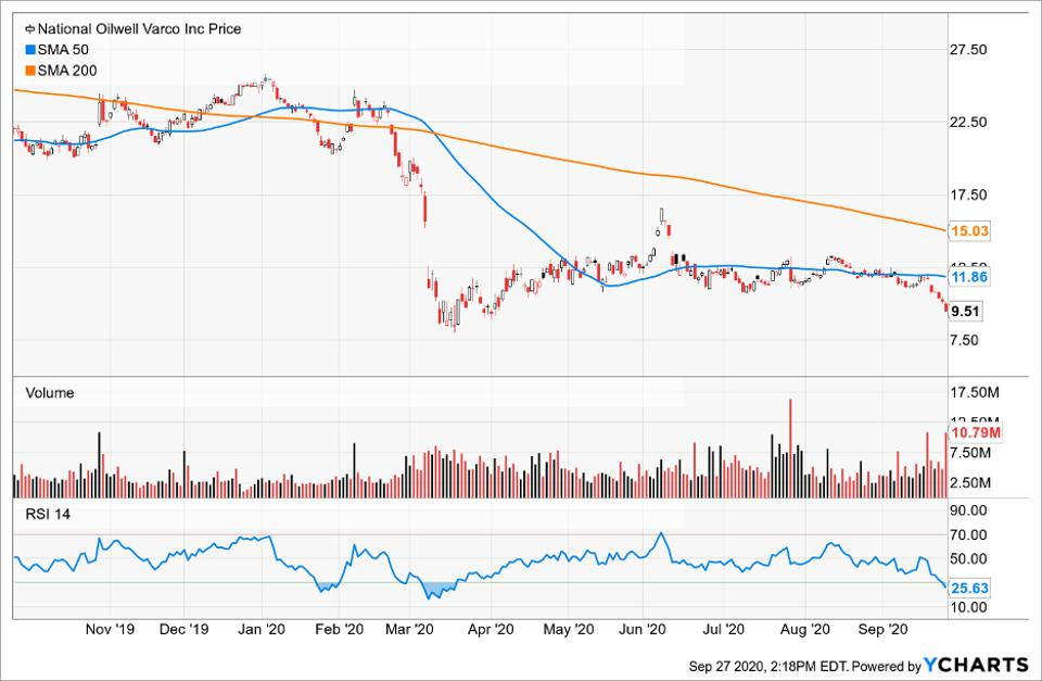 Simple Moving Average of National Oilwell Varco Inc (NOV)