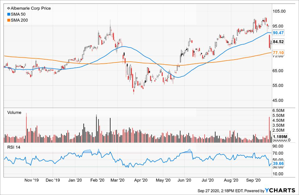 Simple Moving Average of Albemarle Corp (ALB)