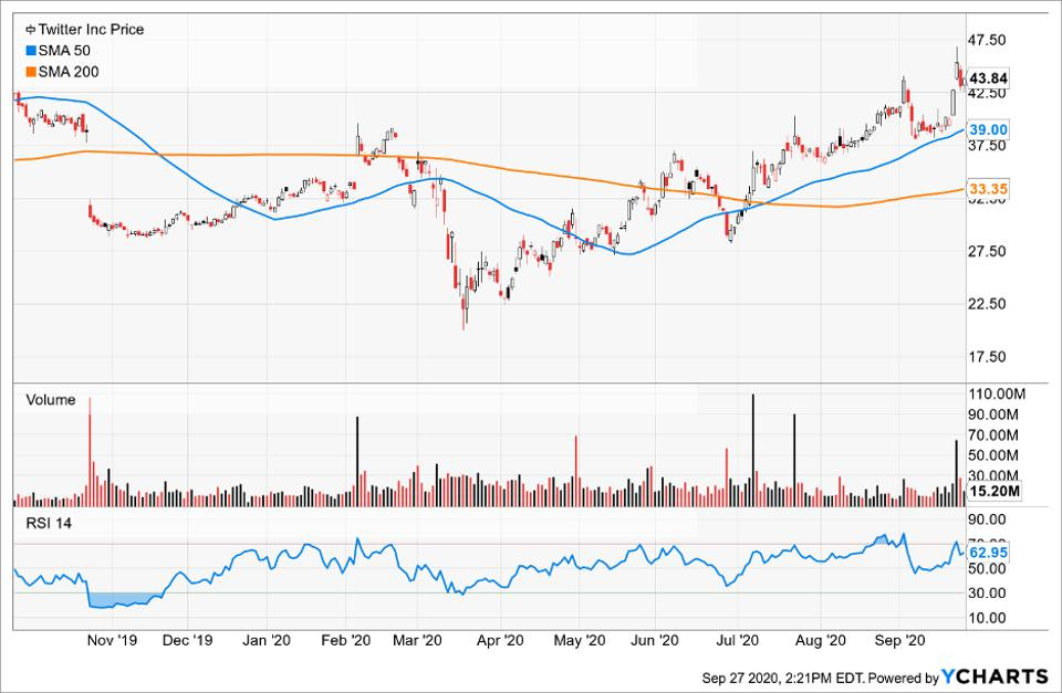 Simple Moving Average of Twitter Inc (TWTR)