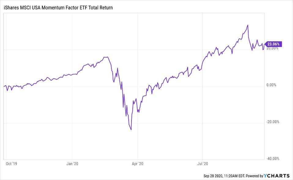 Total return of iShares MSCI USA Momentum Factor ETF (MTUM)
