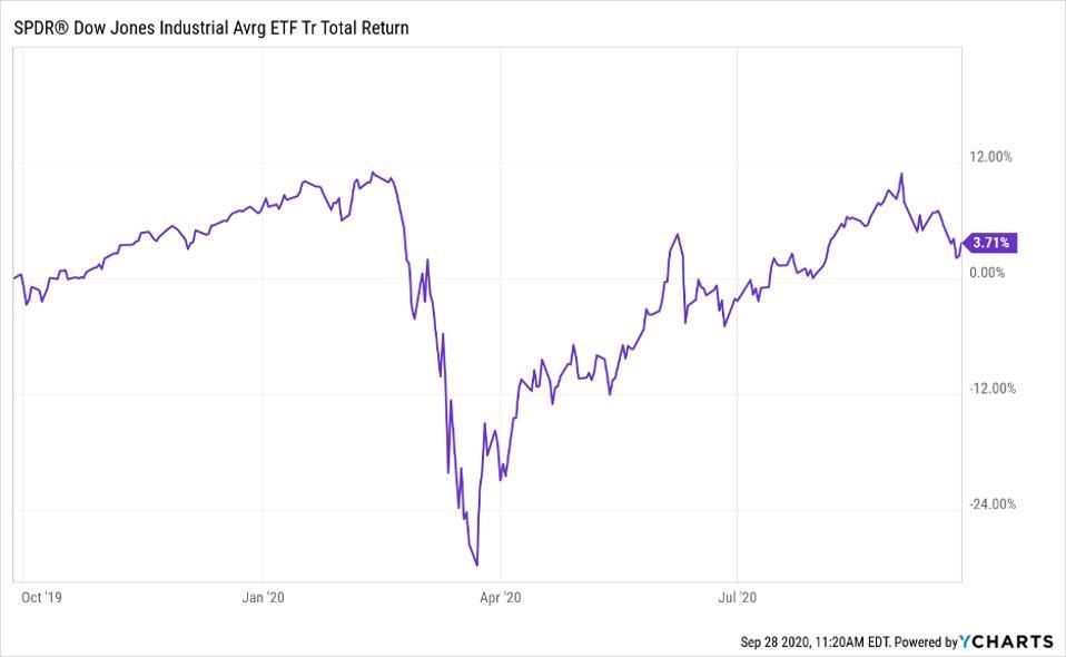 Total return of SPDR Dow Jones Industrial Average ETF (DIA)