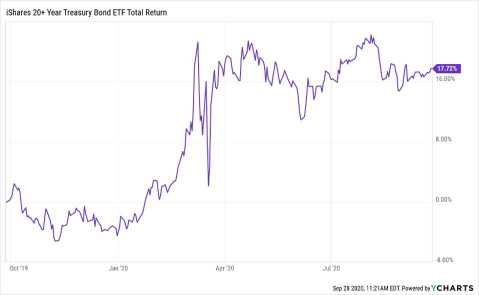 Total return of Invesco QQQ Trust (QQQ)