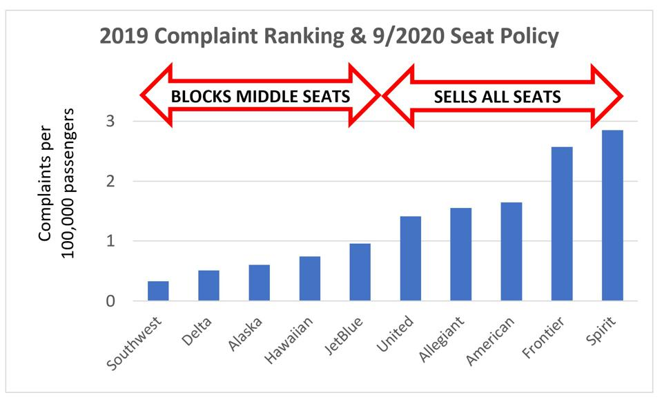 complaints by airline and middle seat policy