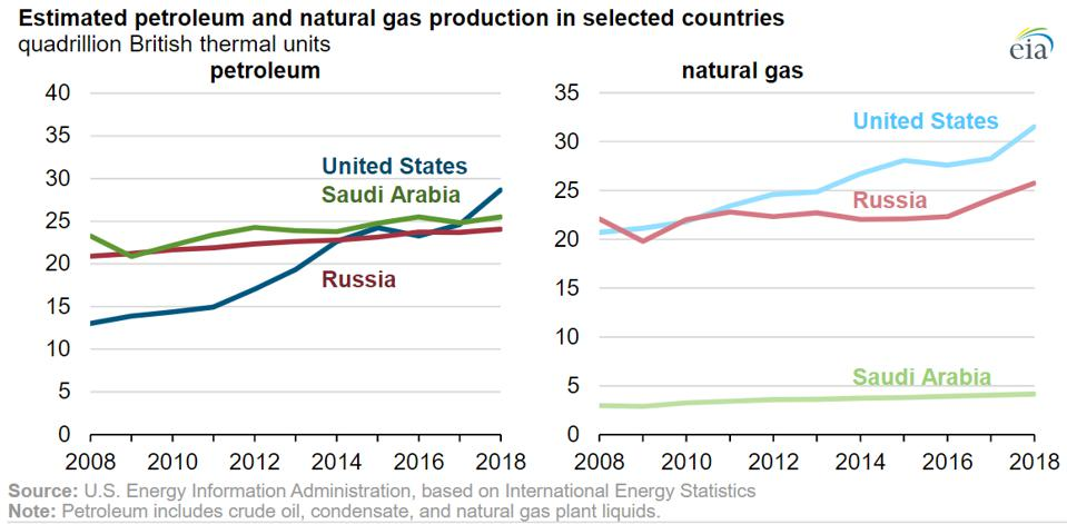 Estimated oil and gas production from selected countries.