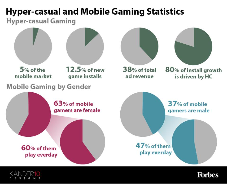 A chart showing some stats on the growth of hyper-casual gaming