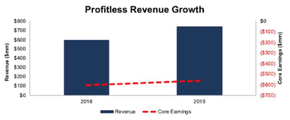 PLTR Revenue And Core Earnings