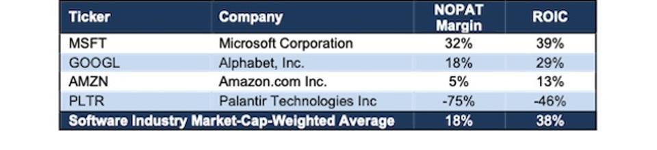 PLTR Profitability Comparison