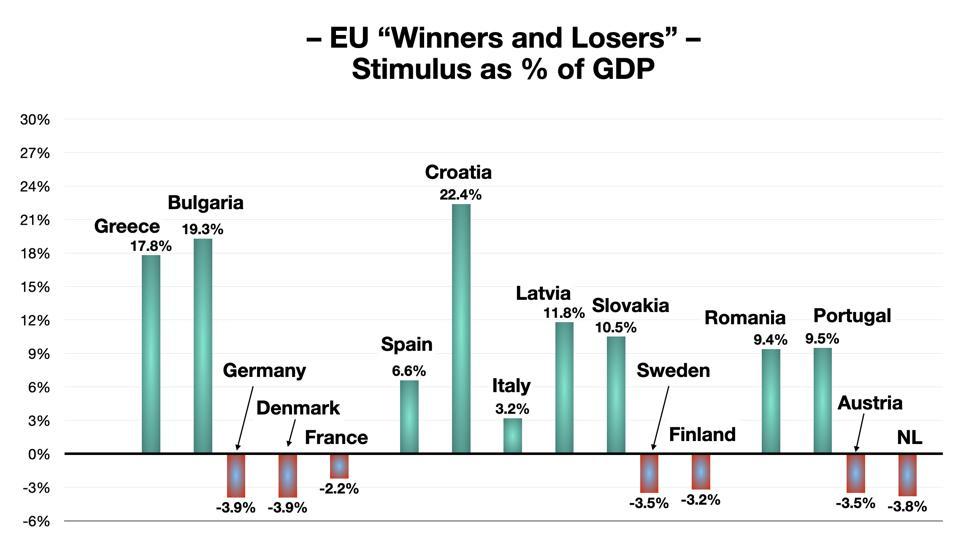EU Winners and Losers
