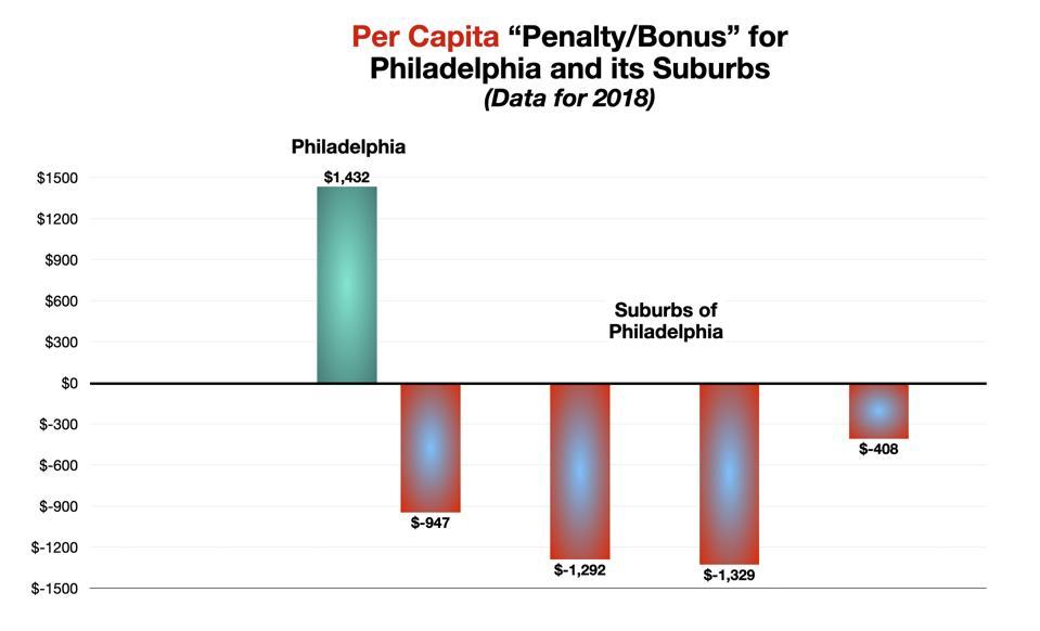 Philadelphia and its Suburbs – Subsidies