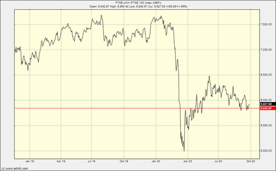 The FTSE 100: a deeply wounded economy