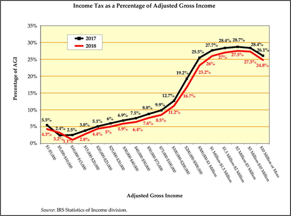 A table of income tax as a percentage of AGI