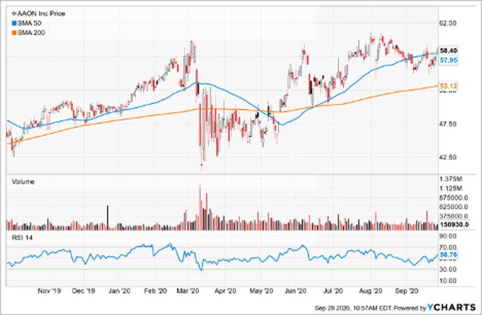 Simple Moving Average of Aaon Inc (AAON)