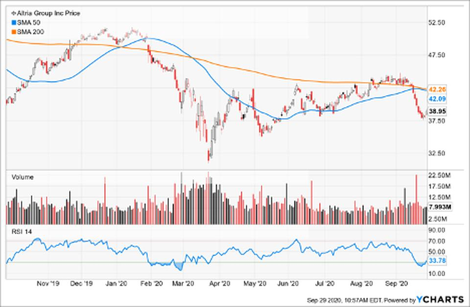 Simple Moving Average of Altria Group Inc (MO)