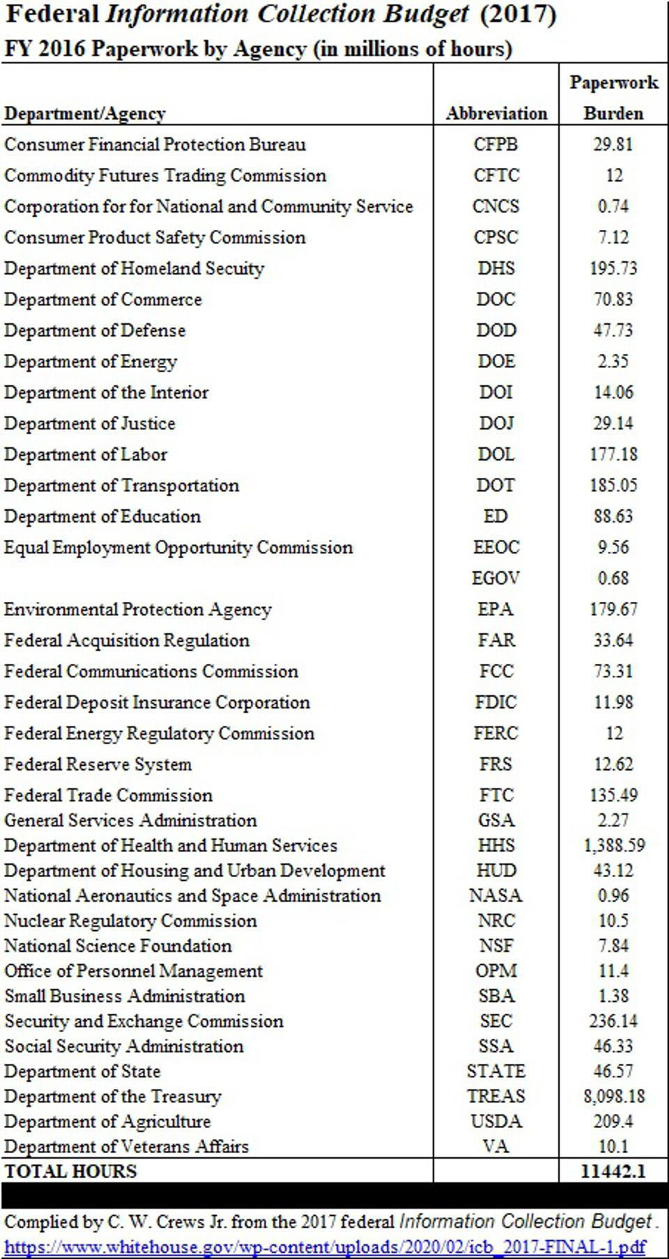 Federal Information Collection Budget 2017, table compiled by author