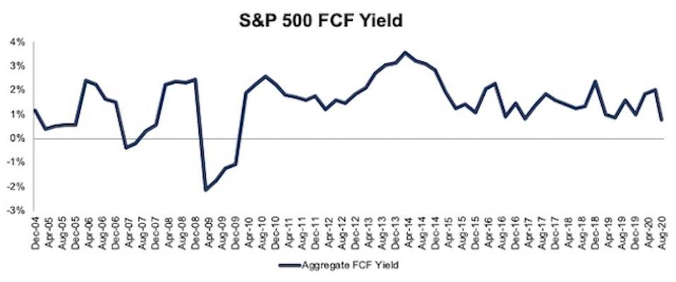 S&P 500 FCF Yield 2004-2020-08-11