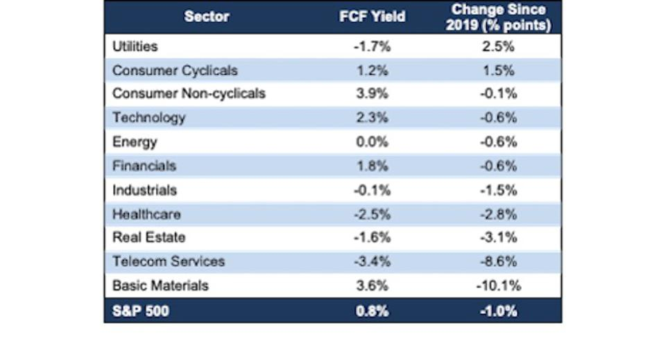 S&P 500 Sector FCF Yield Change Since 2019