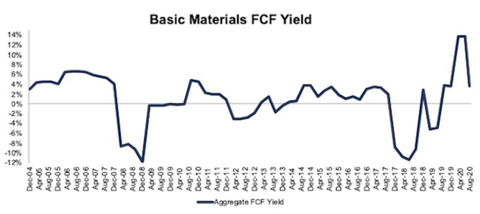 Basic Materials FCF Yield 2004-2020-08-11
