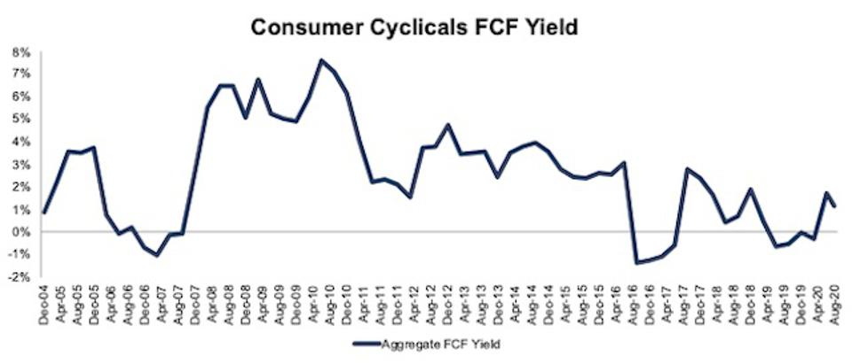 Consumer Cyclicals FCF Yield 2004-2020-08-11
