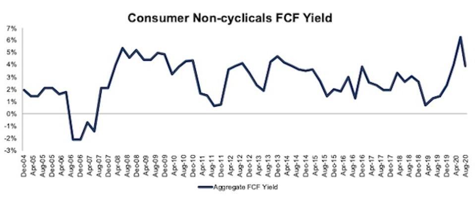 Consumer Non-cyclicals FCF Yield 2004-2020-08-11