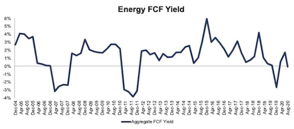 Energy FCF Yield 2004-2020-08-11