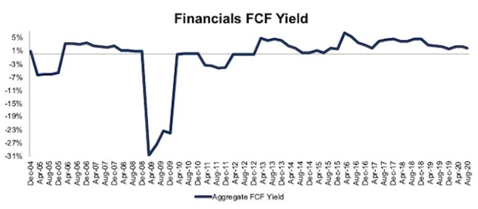Financials FCF Yield 2004-2020-08-11