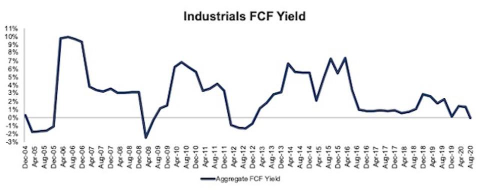 Industrials FCF Yield 2004-2020-08-11