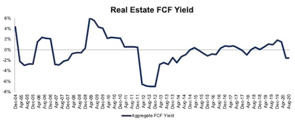 Real Estate FCF Yield 2004-2020-08-11