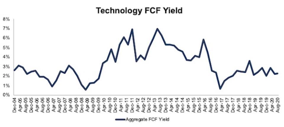 Technology FCF Yield 2004-2020-08-11
