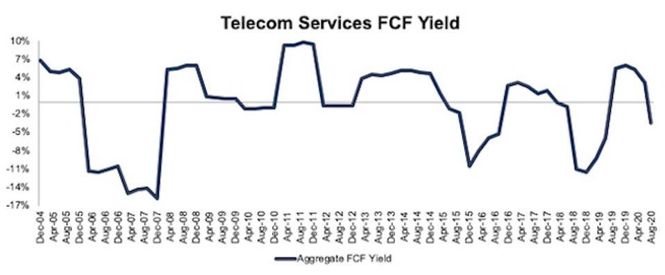 Telecom Services FCF Yield 2004-2020-08-11