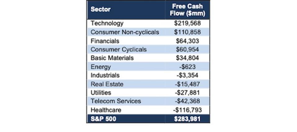 S&P 500 Sector FCF TTM