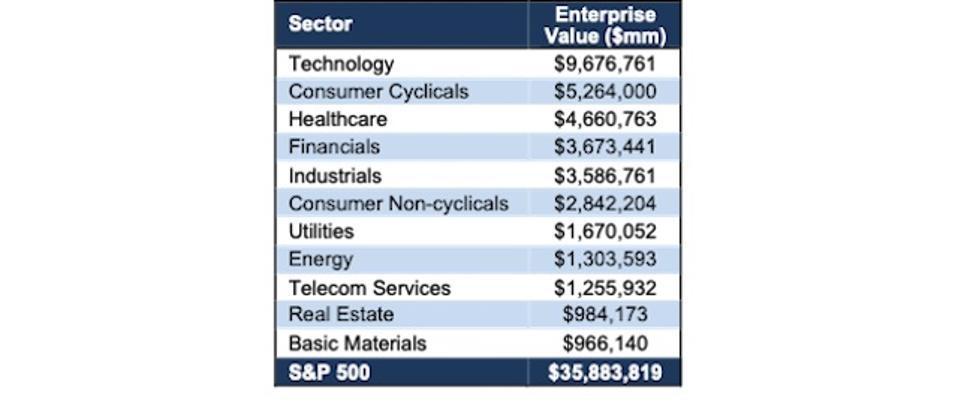 S&P 500 Sector Enterprise Value TTM