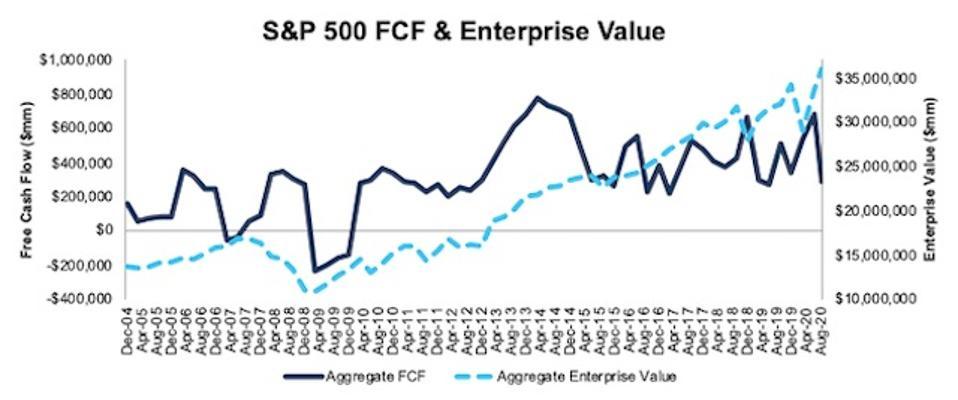 S&P 500 FCF and Enterprise Value 2004-2020-08-11
