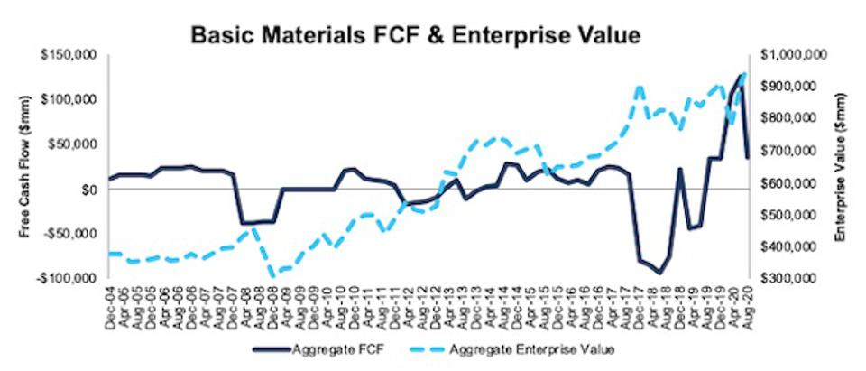 Basic Materials FCF and Enterprise Value 2004-2020-08-11