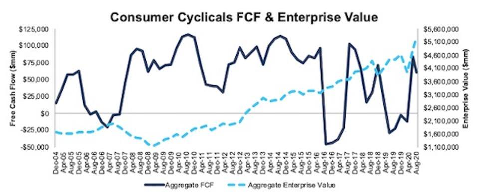 Consumer Cyclicals FCF and Enterprise Value 2004-2020-08-11