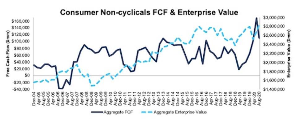 Consumer Non-cyclicals FCF and Enterprise Value 2004-2020-08-11