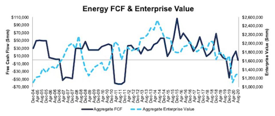 Energy FCF and Enterprise Value 2004-2020-08-11