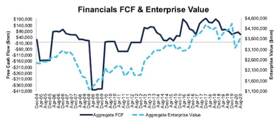 Financials FCF and Enterprise Value 2004-2020-08-11