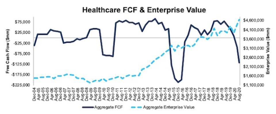Healthcare FCF and Enterprise Value 2004-2020-08-11