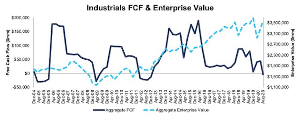 Industrials FCF and Enterprise Value 2004-2020-08-11