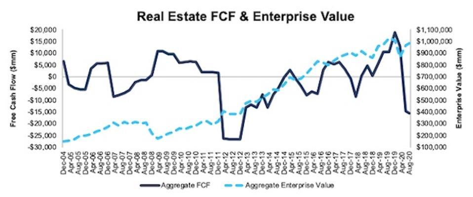 Real Estate FCF and Enterprise Value 2004-2020-08-11