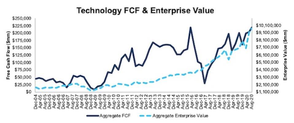 Technology FCF and Enterprise Value 2004-2020-08-11