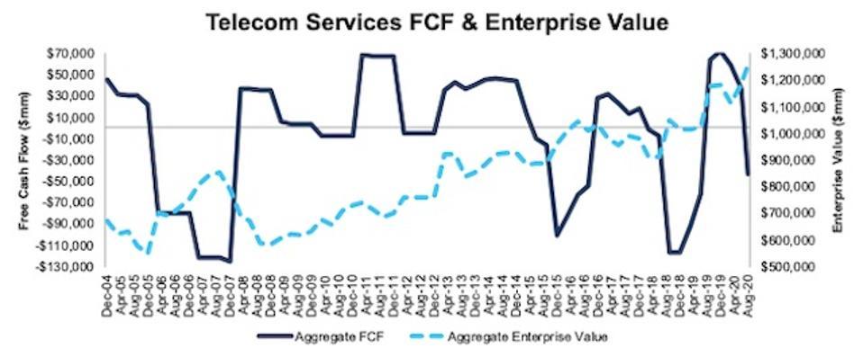 Telecom Services FCF and Enterprise Value 2004-2020-08-11