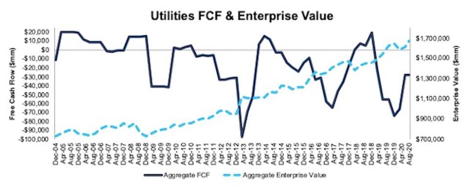 Utilities FCF and Enterprise Value 2004-2020-08-11