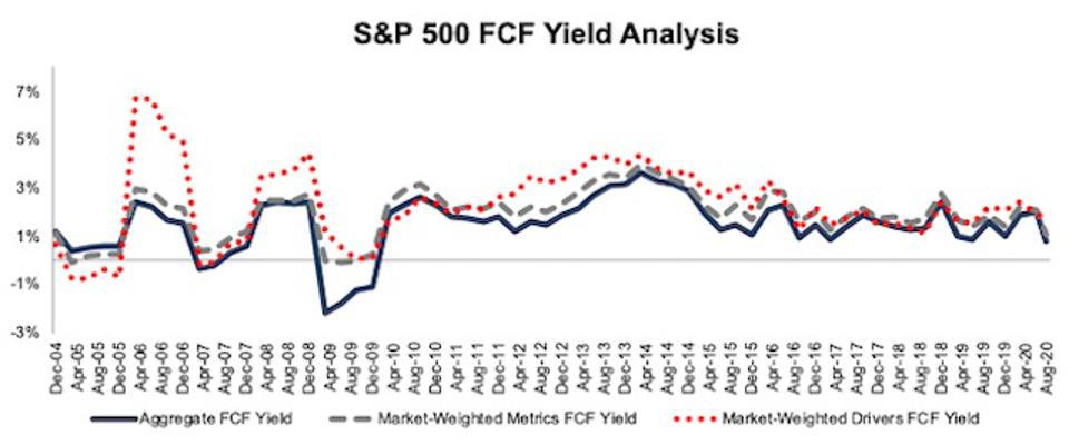 S&P 500 FCF Yield Methodologies Compared 2004-2020-08-11