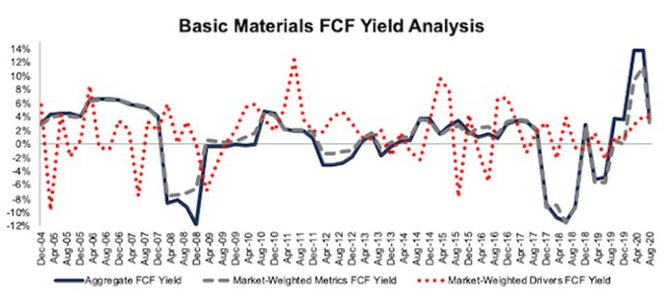 Basic Materials FCF Yield Methodologies Compared 2004-2020-08-11