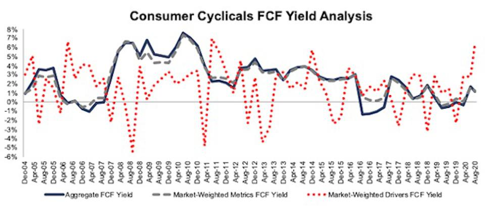 Consumer Cyclicals FCF Yield Methodologies Compared 2004-2020-08-11