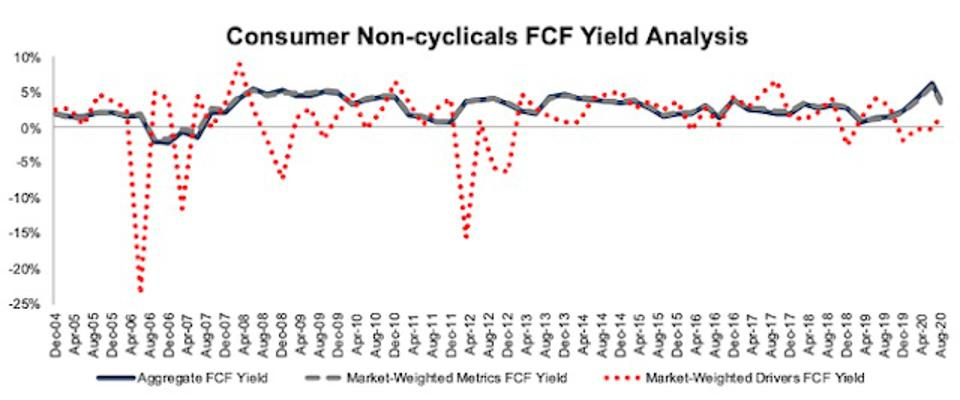 Consumer Non-cyclicals FCF Yield Methodologies Compared 2004-2020-08-11